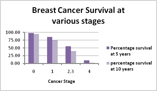 Percentage of recurrence breast cancer