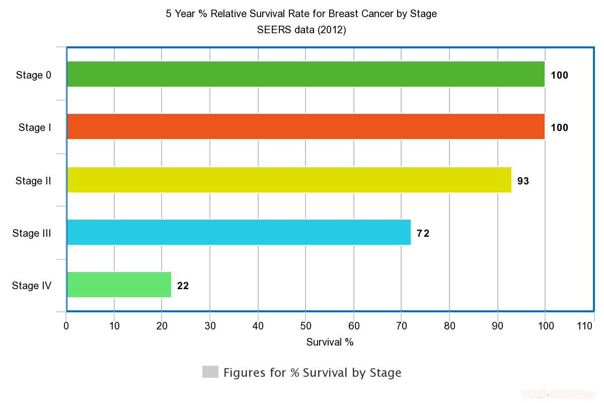 Survival rate of triple negative breast cancer