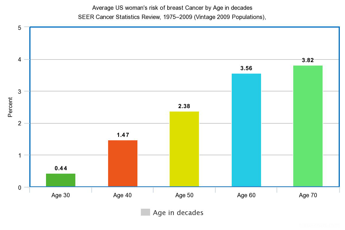 Breast cancer graph